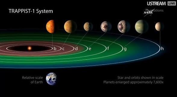 La NASA ha scoperto un sistema solare con 7 pianeti simili alla Terra, potrebbe esserci vita aliena